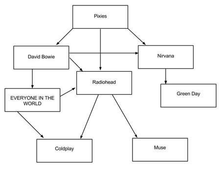 music influence diagram
